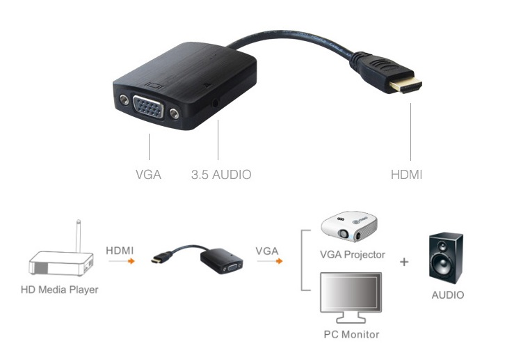 Measy H2V convertor HDMI la VGA ( semnal Digital in Analogic ) + iesire audio